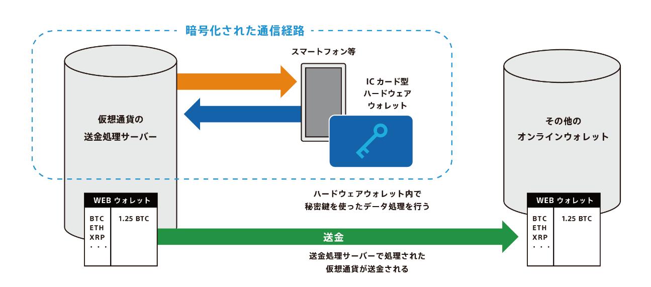 ソニーCSLが開発した仮想通貨ハードウェアウォレットの仕組み