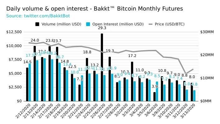 Bakkt, future su Bitcoin: volume giornaliero e open interest