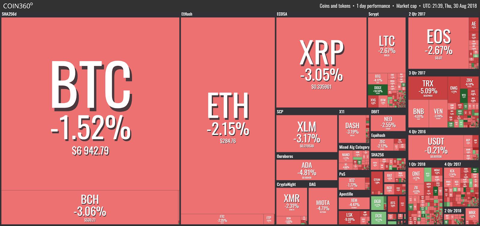 Visualización del mercado desde Coin360