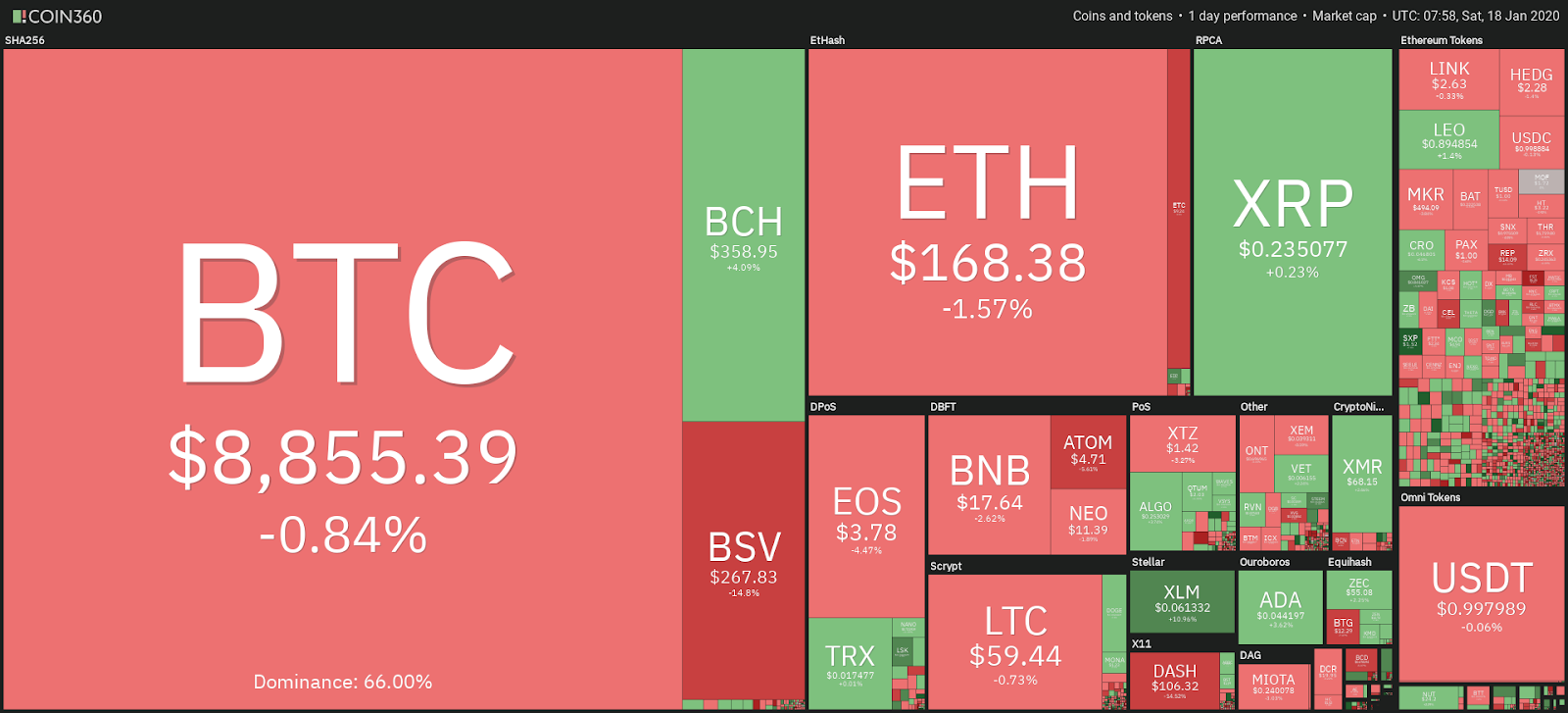 Crypto market data, 1-day performance