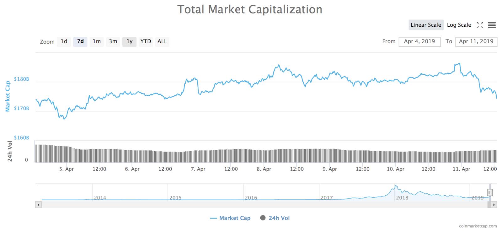 Gesamtmarktkapitalisierung Kryptowährungen