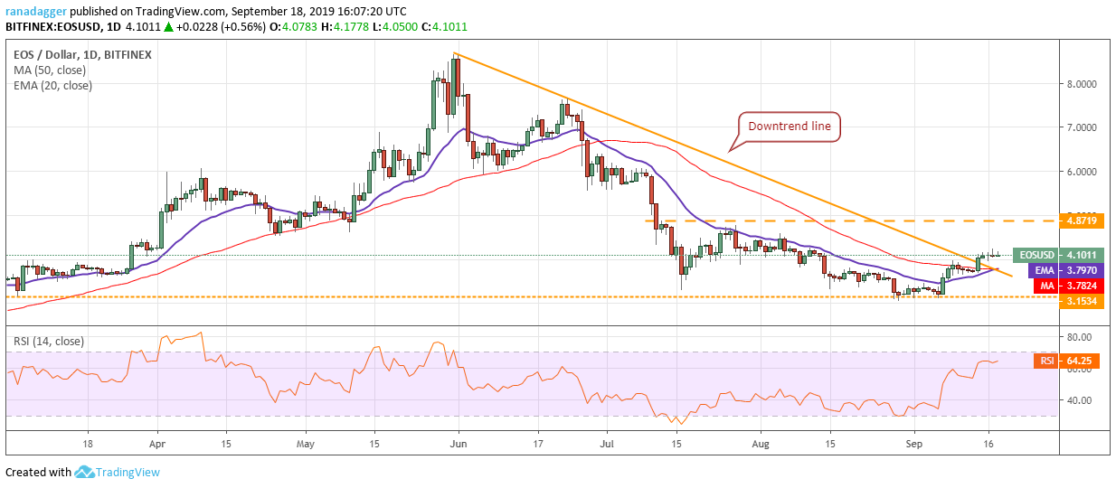 EOS price analysis: The bears are pulling EOS down to $3 3