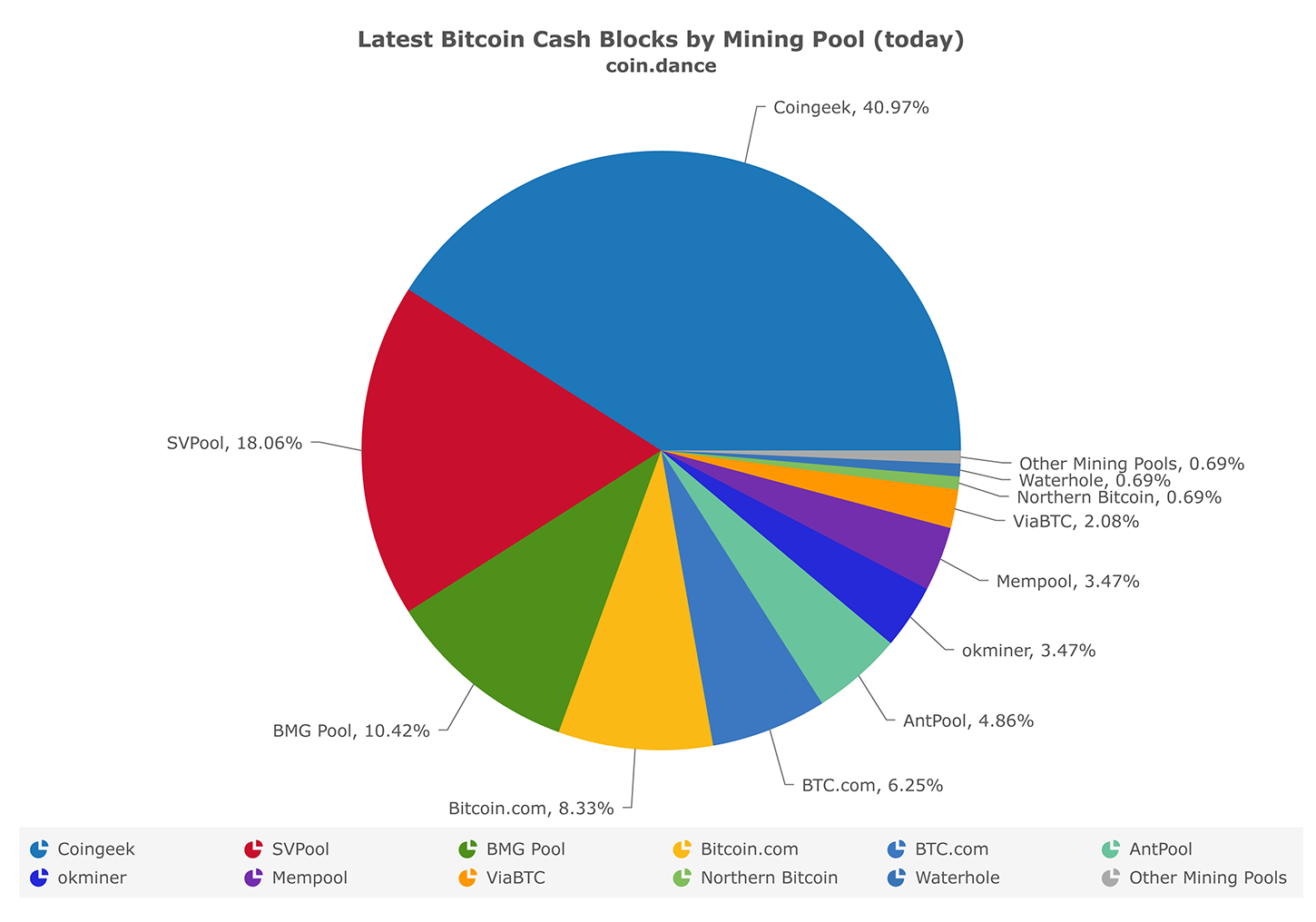 Latest Bitcoin Cash Blocks by Mining Pool