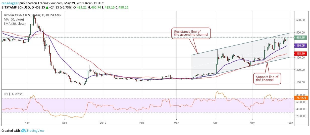 phan-tich-ky-thuat-ngay-30-05-bitcoin-ethereum-ripple-bitcoin-cash-litecoin-eos-binance-coin-stellar-cardano-tron
