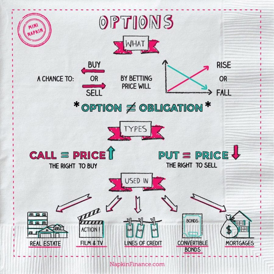 Call and put options explained