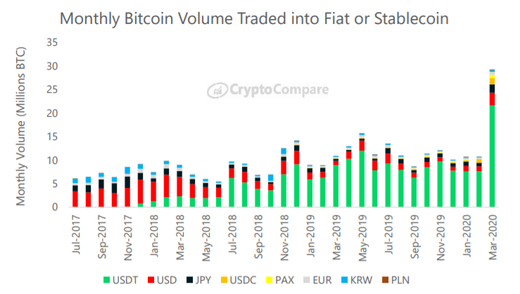 Monthly Bitcoin volume traded into fiat or stablecoin. Source: CryptoCompare