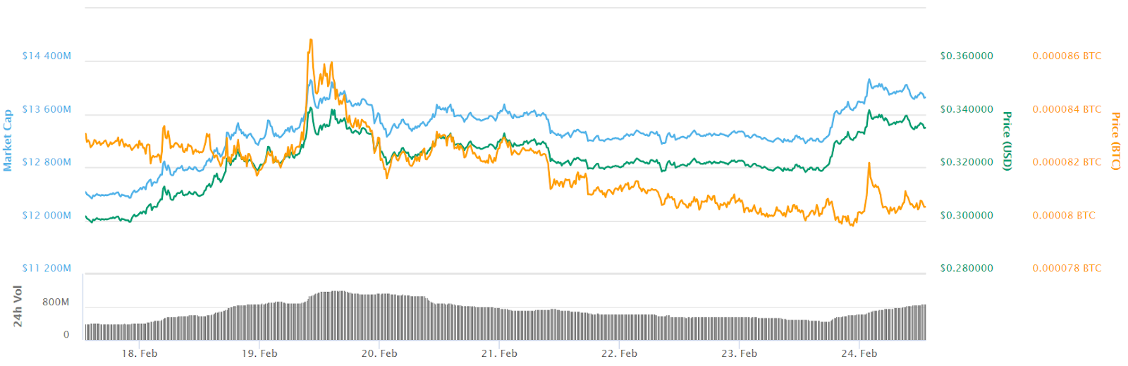 Ripple 7-day price chart