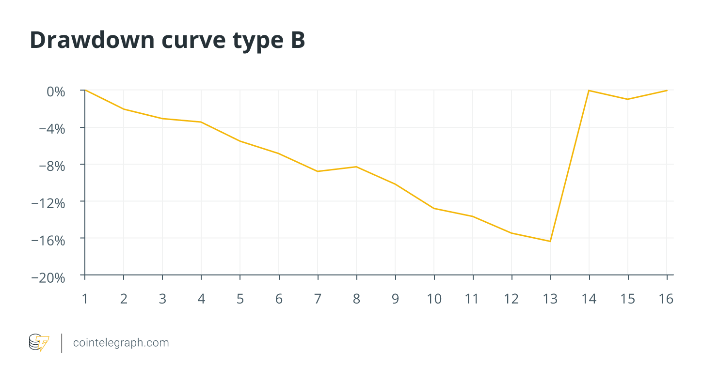 Drawdown curve type B