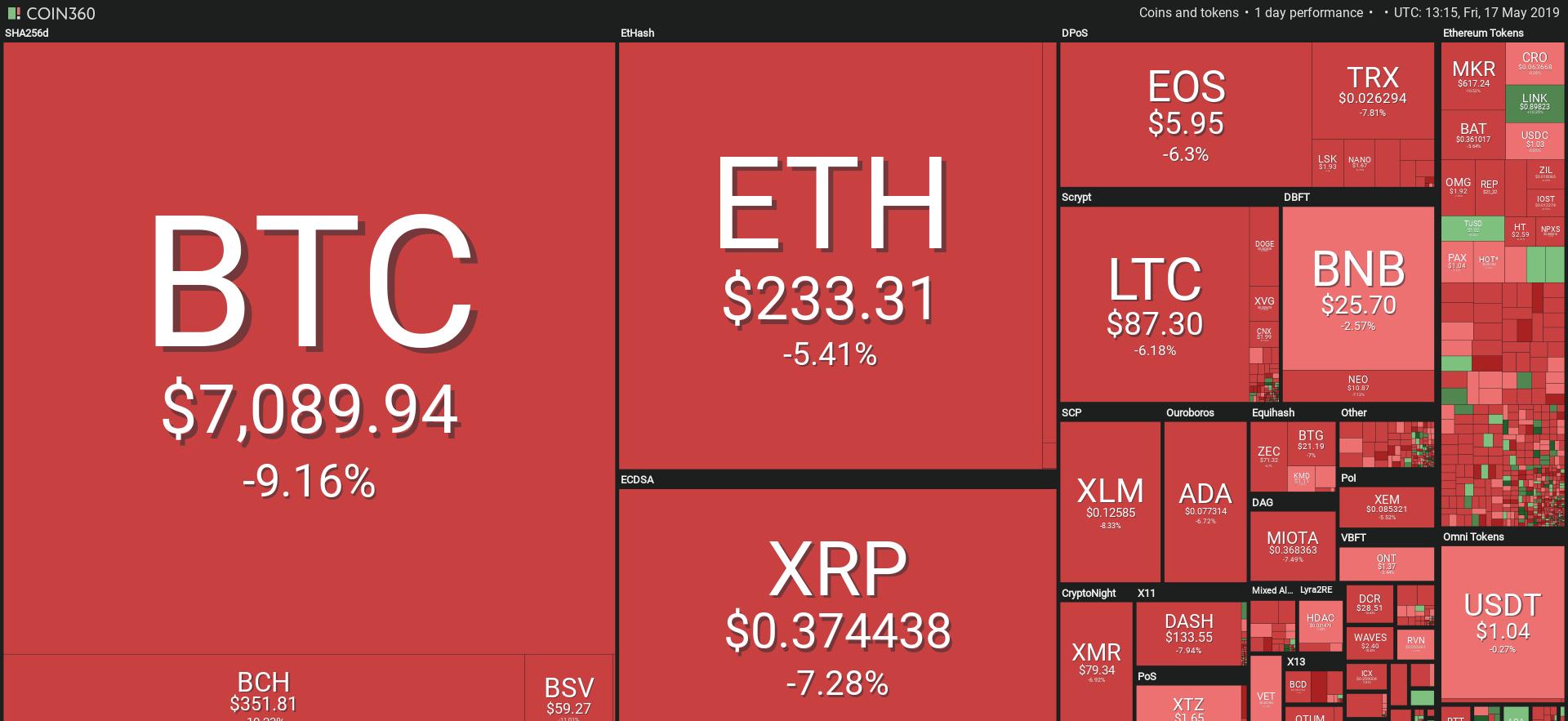 Grafico mercato