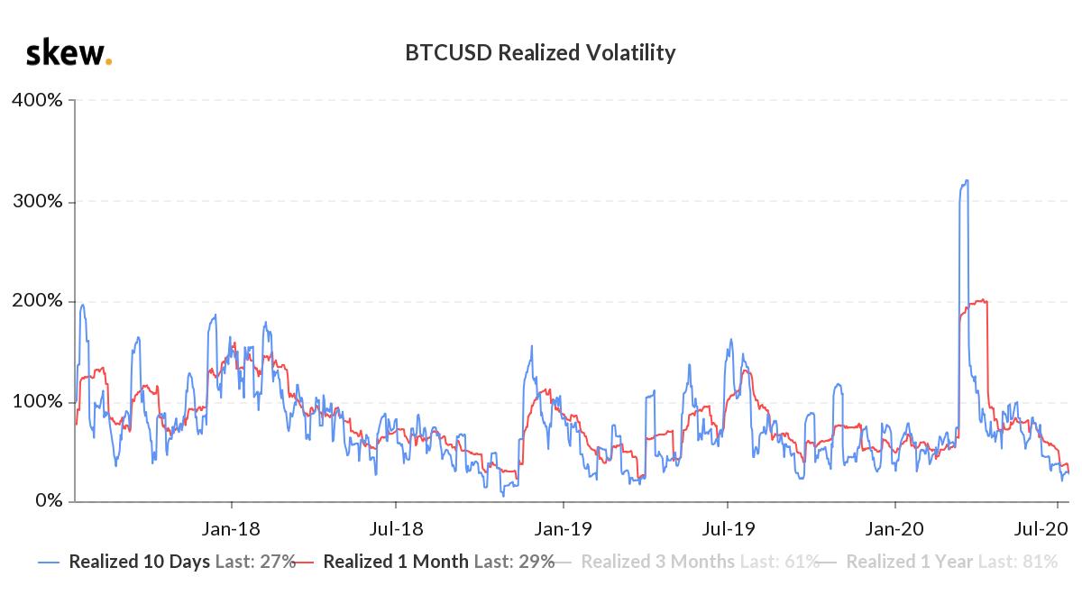 La volatilità realizzata di Bitcoin tocca un minimo triennale