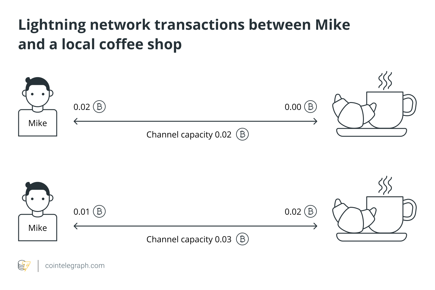 Lightning network transactions between Mike and a local coffee shop