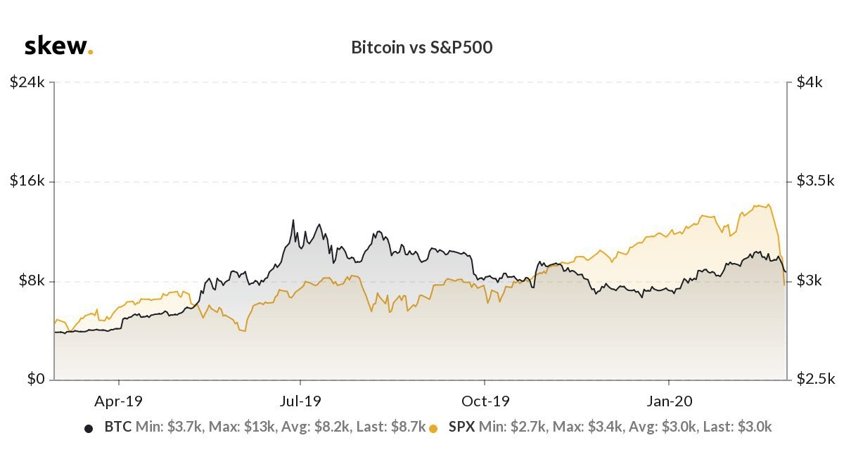 Bitcoin vs. the S&P 500 showing the impact of coronavirus