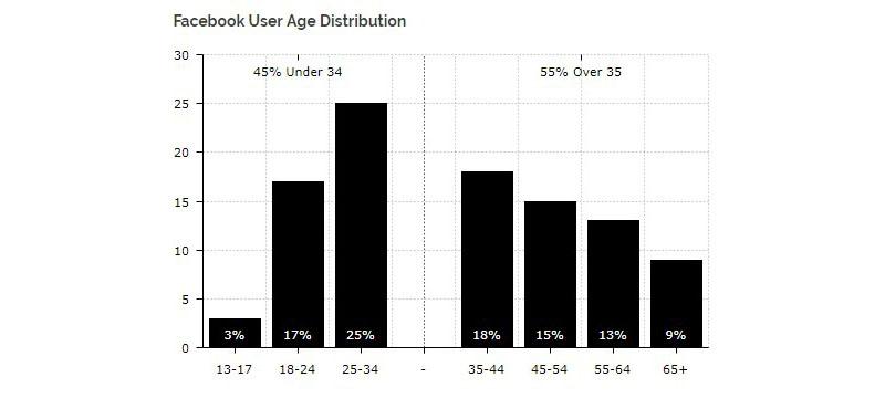 Facebook用戶年齡分佈。 來源:Diar