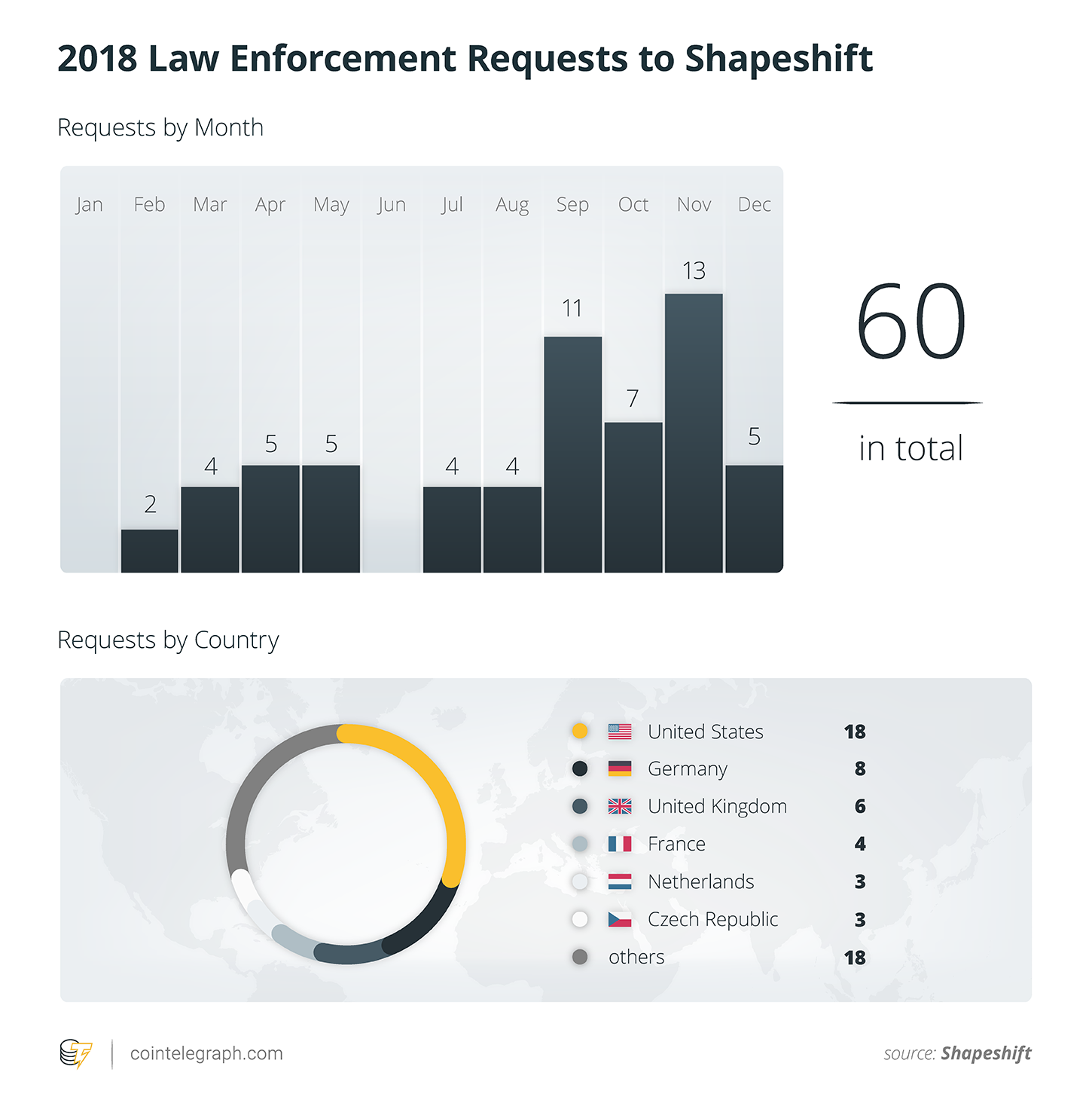 2018 law enforcement requests sent to ShapeShift