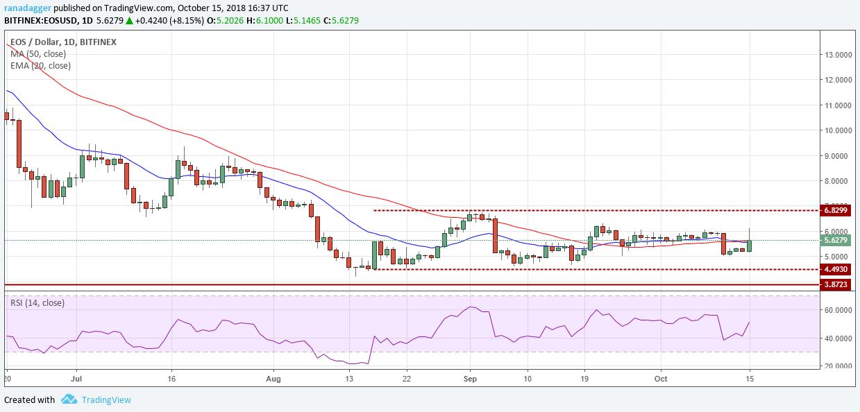イオス・アメリカドル(EOS/USD)デイリーチャート