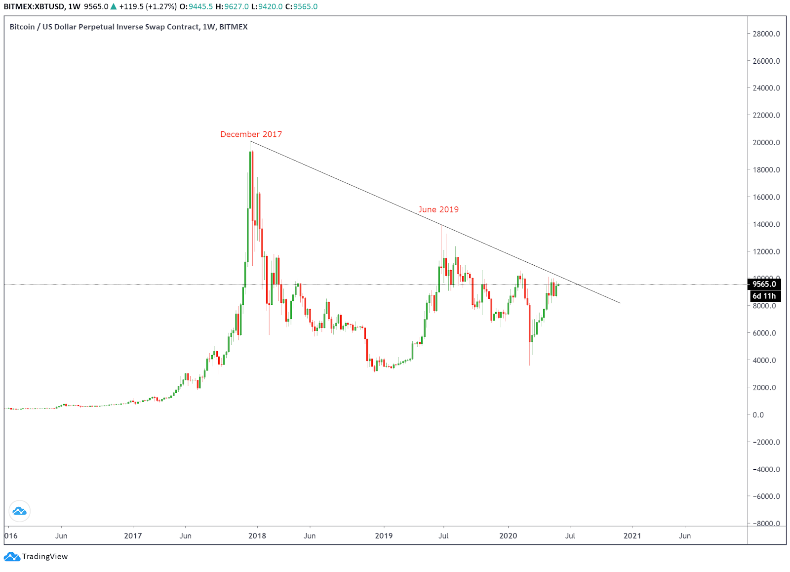 Bitcoin failed to break out of its multi-year cycle in the last three attempts