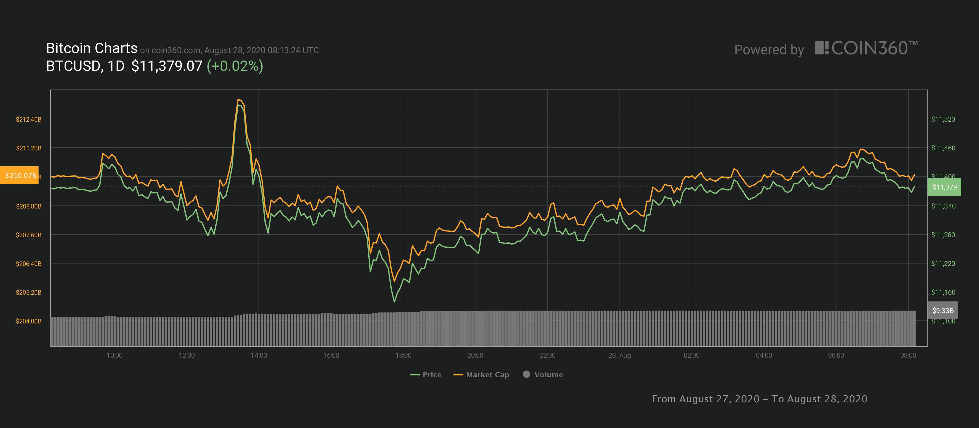Bitcoin fiyatı 28 Ağustos