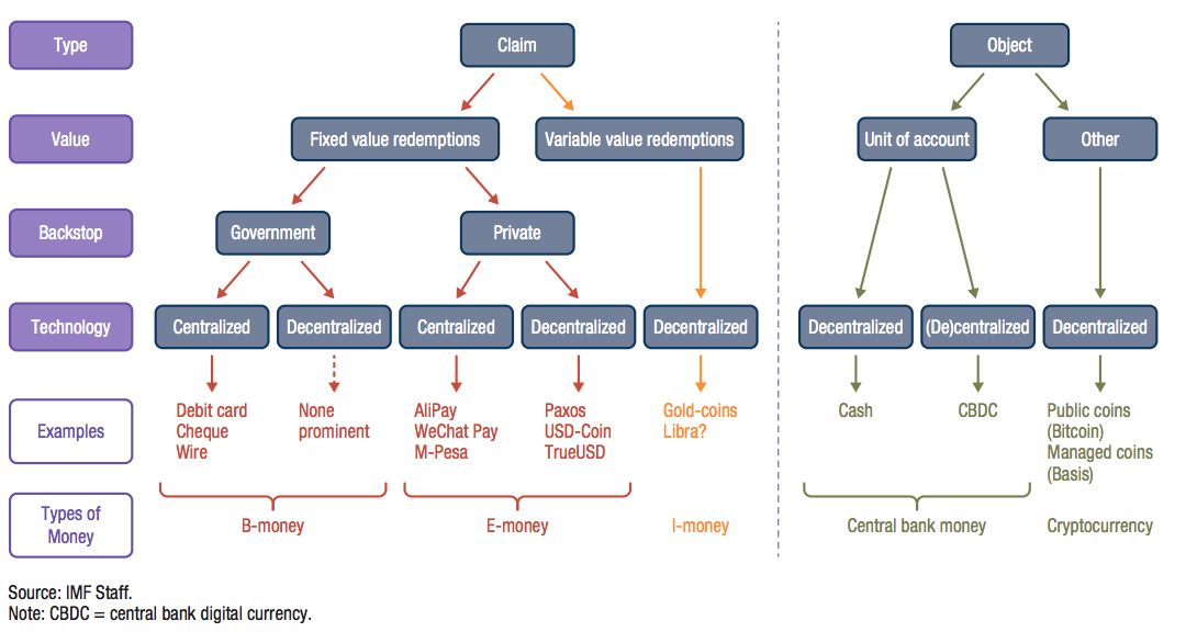 """Money trees."" A taxonomy of the digital money landscape"