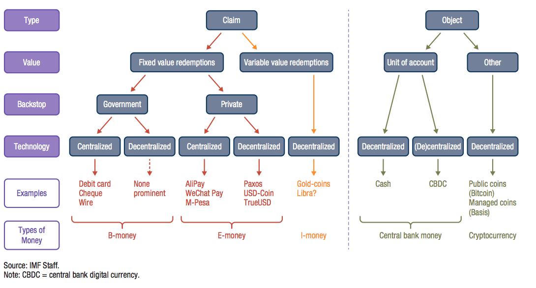 """Money trees."" A taxonomy of the digital money landscape"