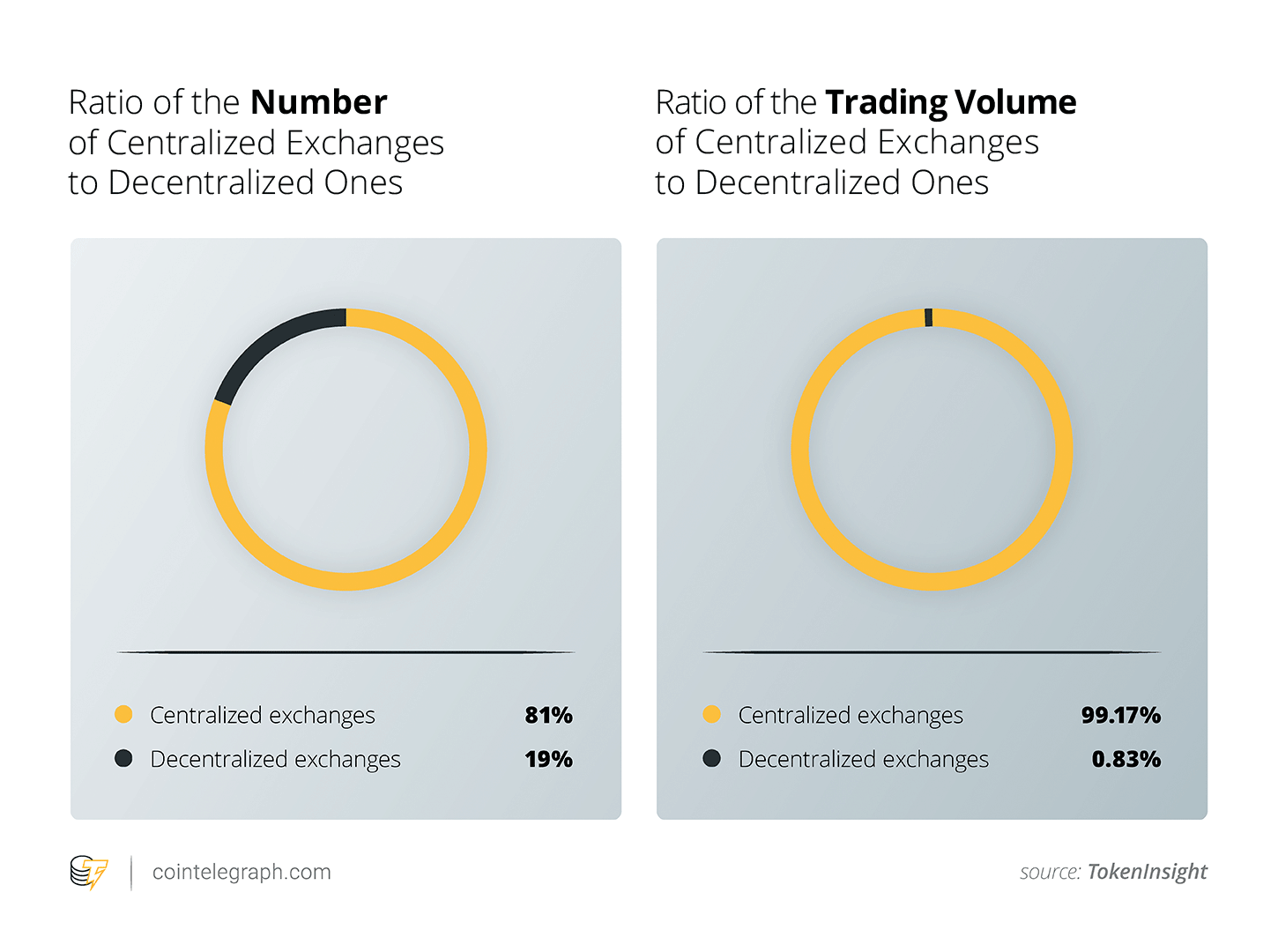 Ratio of Centralized Exchanges
