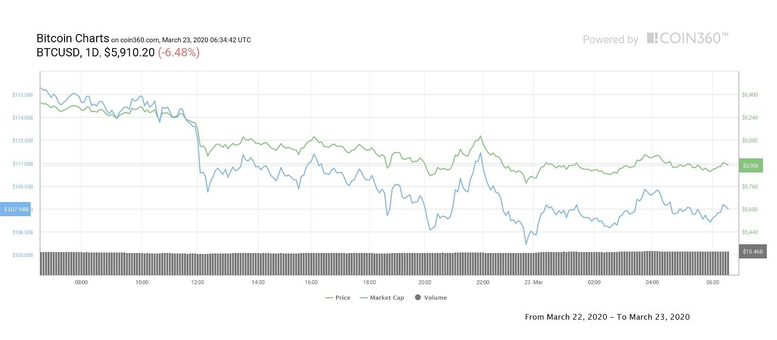 Bitcoin Tages-Kurschart