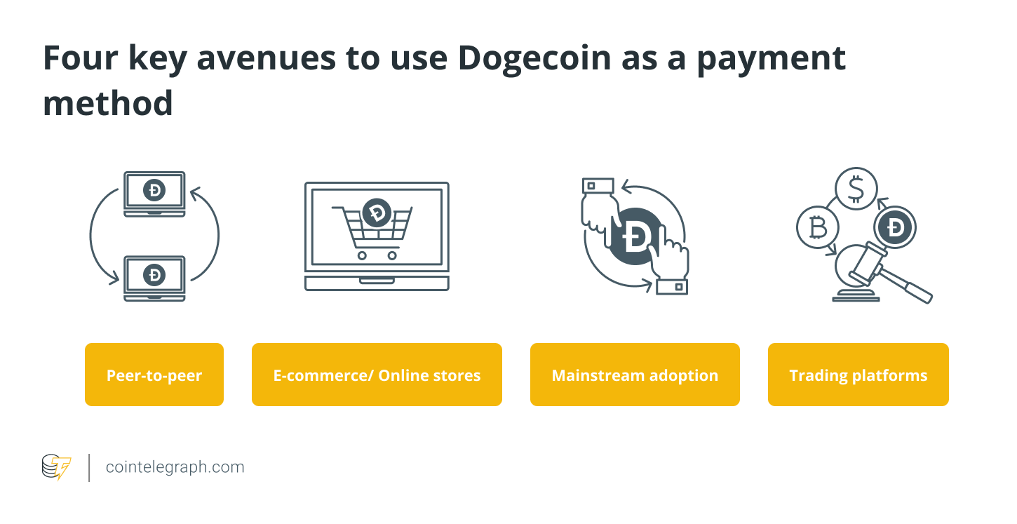 Four key avenues to use Dogecoin as a payment method