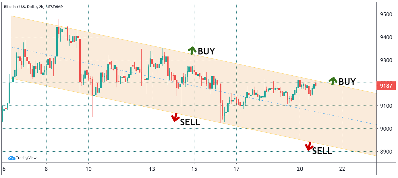 BTC USD 2-hour chart. Source: TradingView