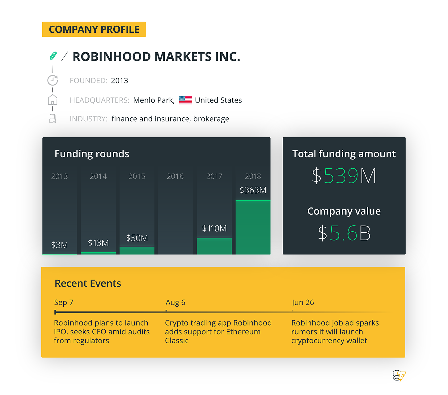 Robinhood: How the Fast-Growing Stock Trading App Got Into