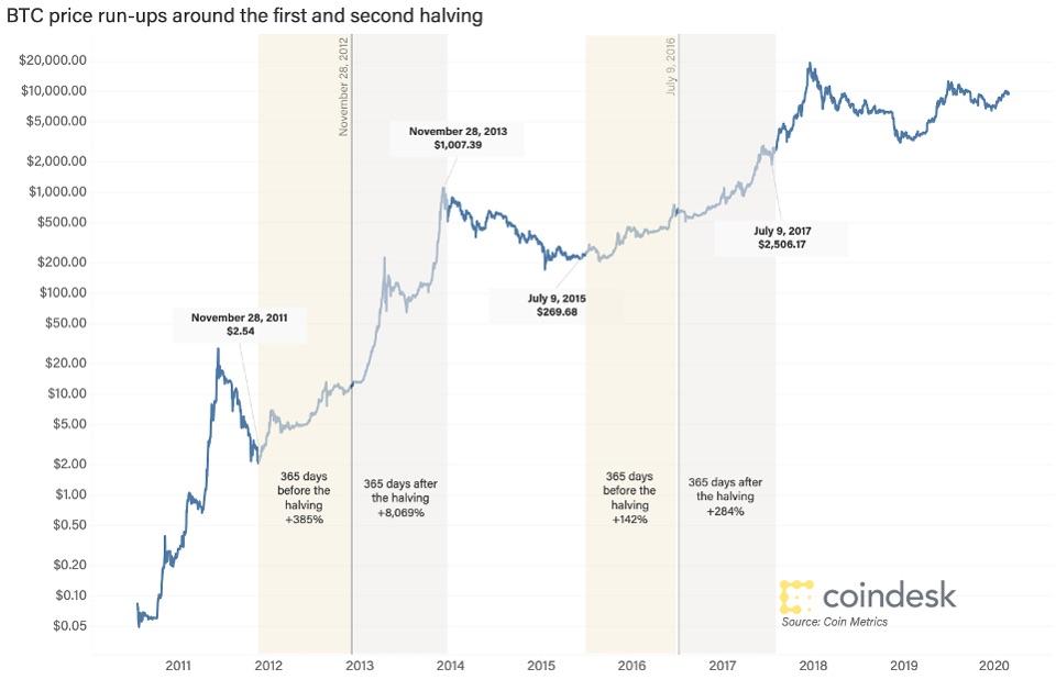 Bitcoin halving dönemlerinde BTC fiyat değişimi