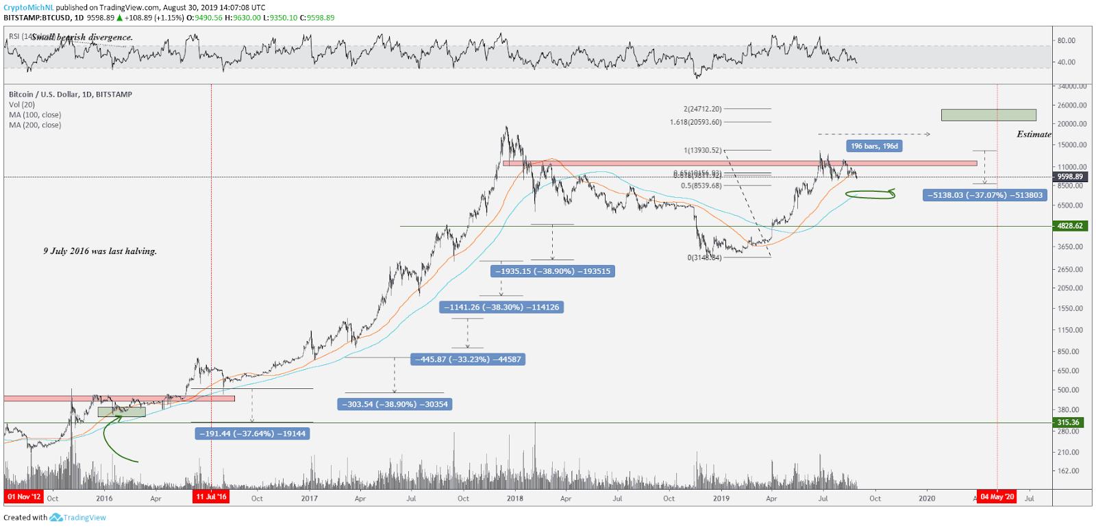 Gráfico diário BTC / USD.  Fonte: Tradingview