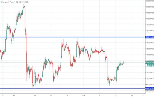 ビットコイン円チャート(3時間足)