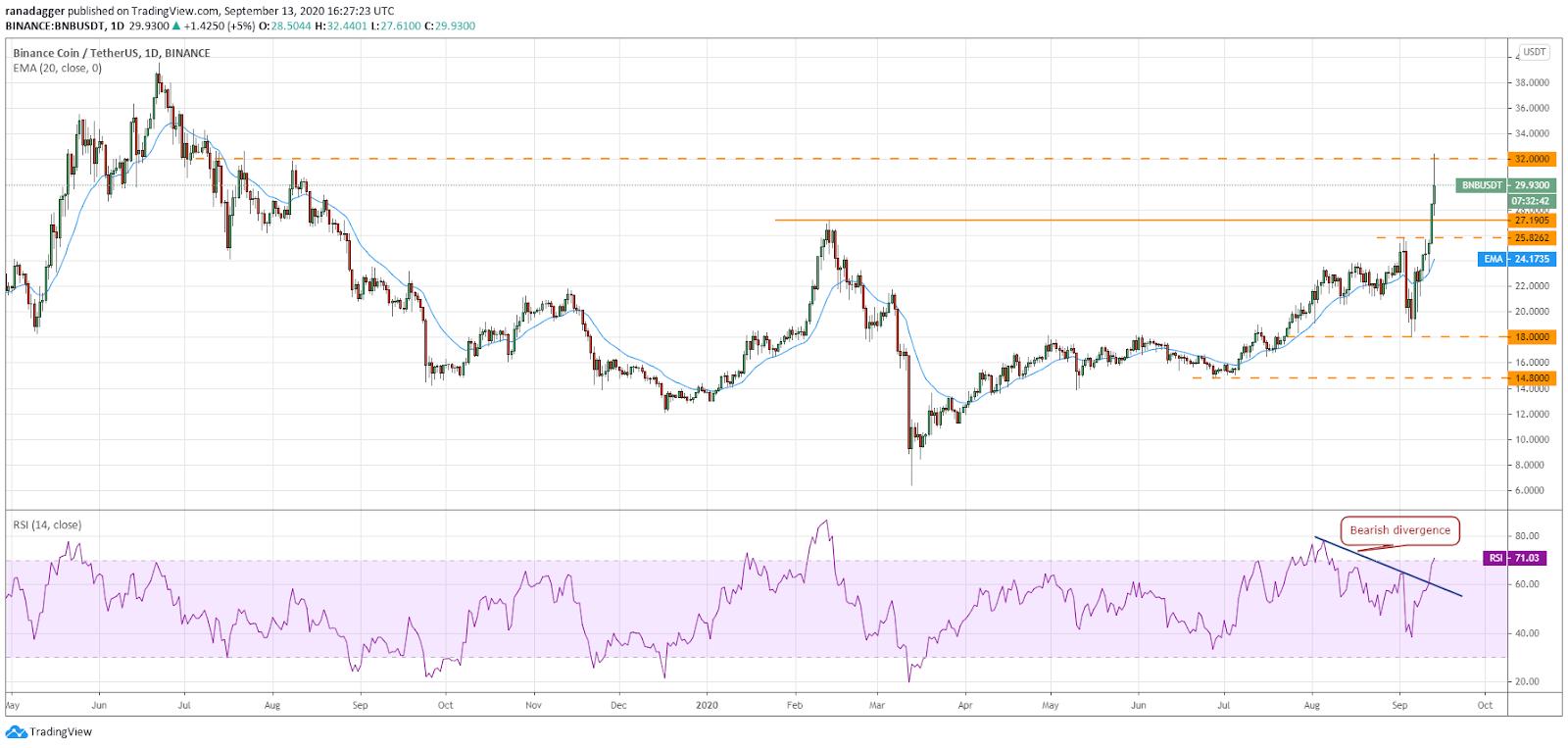 Дневной график BNB / USD