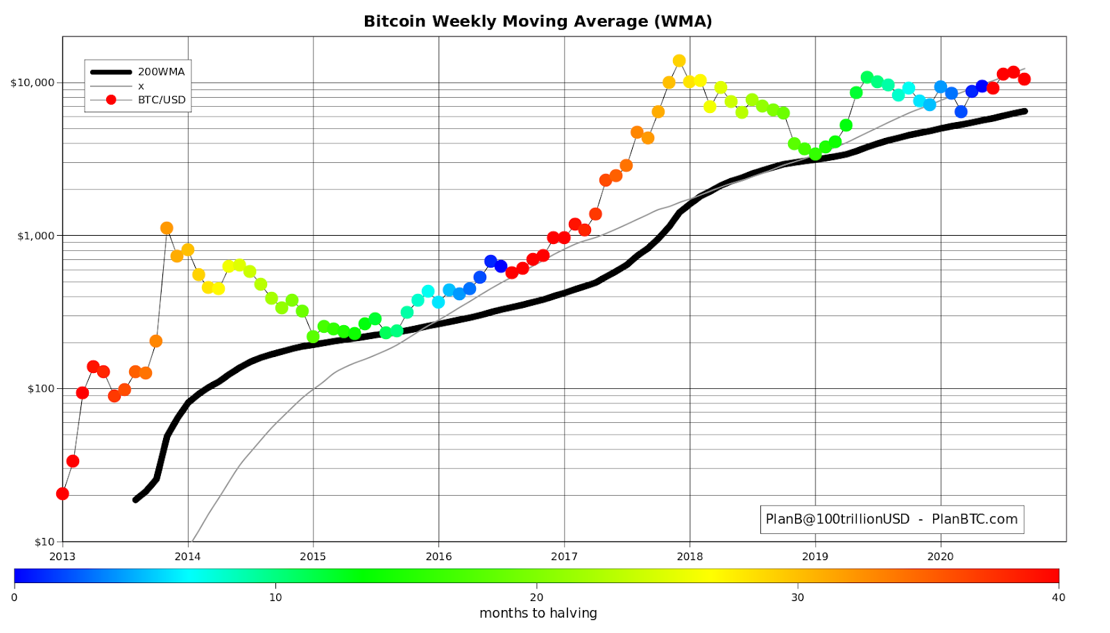Bitcoin price vs. 200-week moving average historical chart