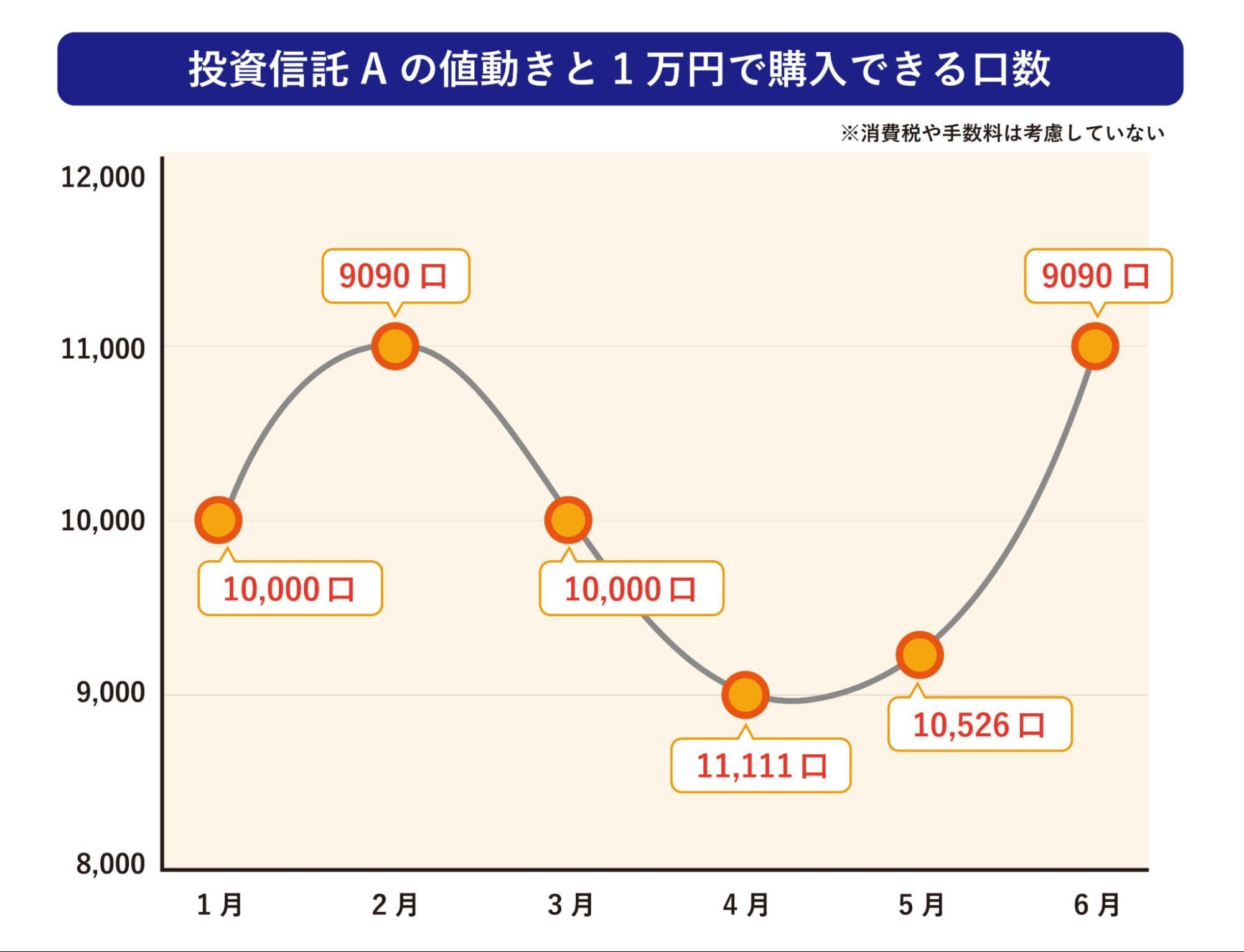 投資信託Aの値動きと1万円で購入できる口数