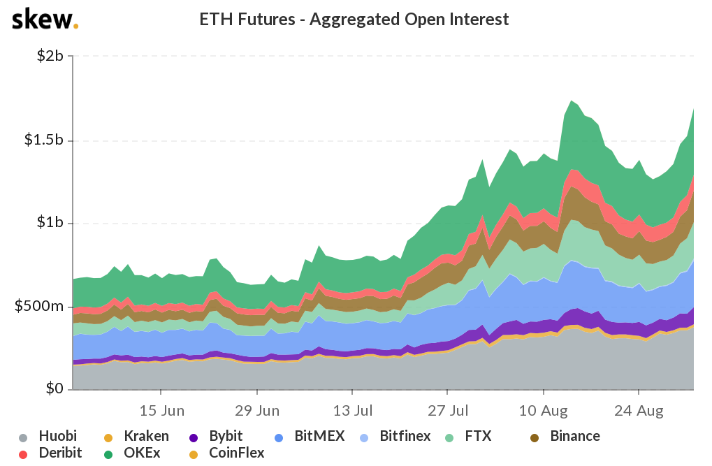 Ether futures open interest in USD terms