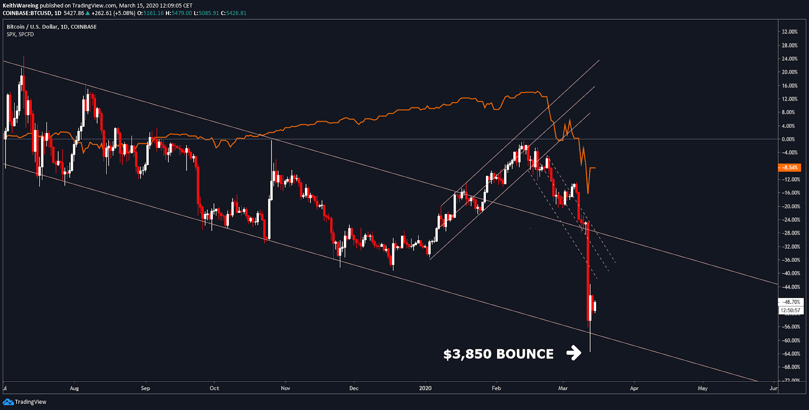 BTC USD/ S&P 500 Daily Source: TradingView