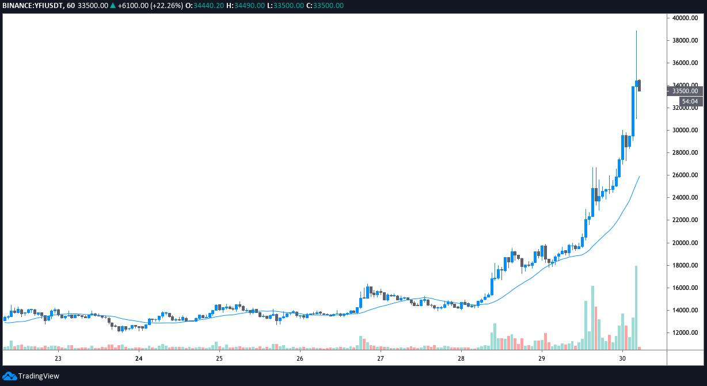 YFI/USDT1-hour chart