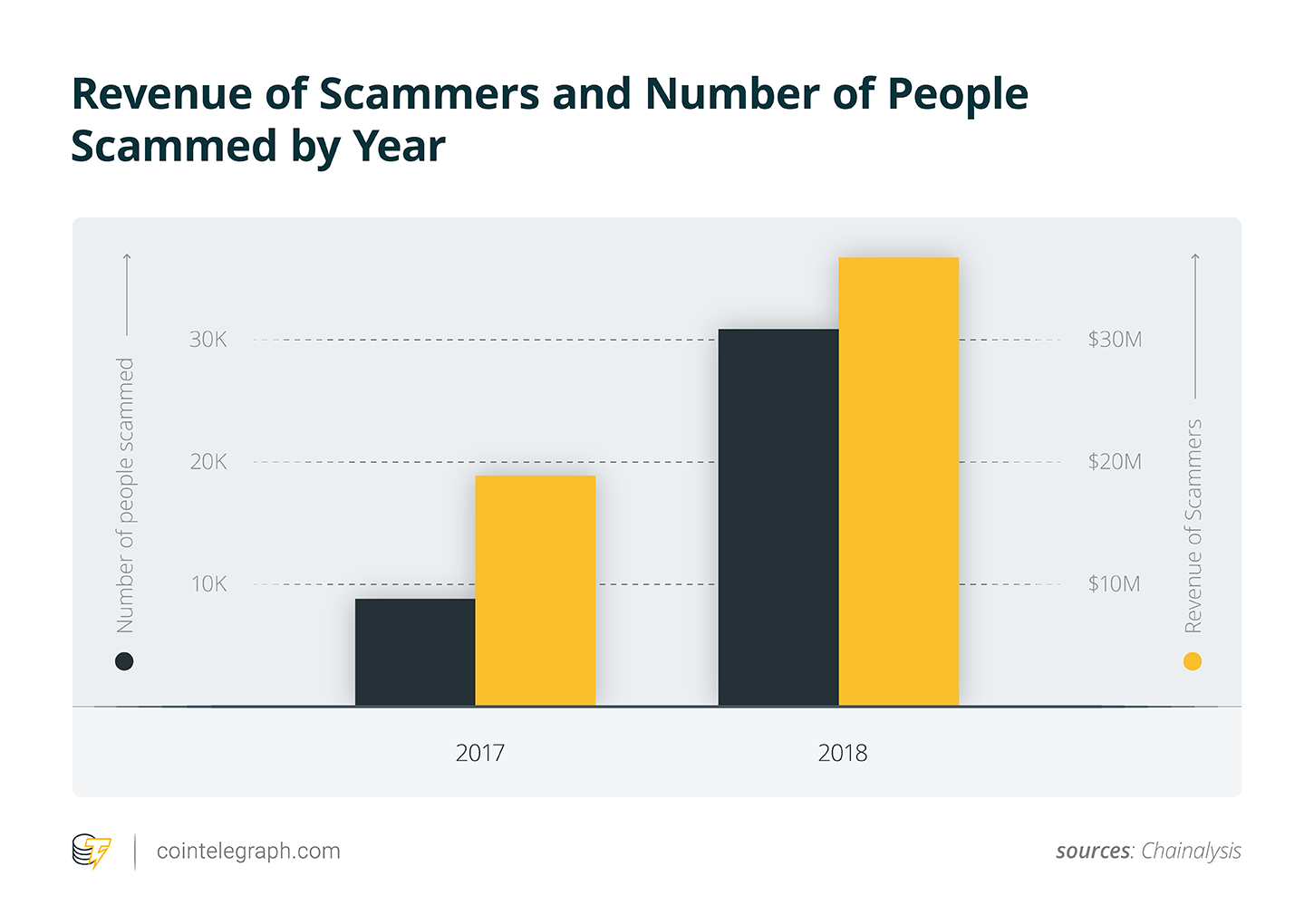 Revenue of ETH-involving scams and number of scam victims per year