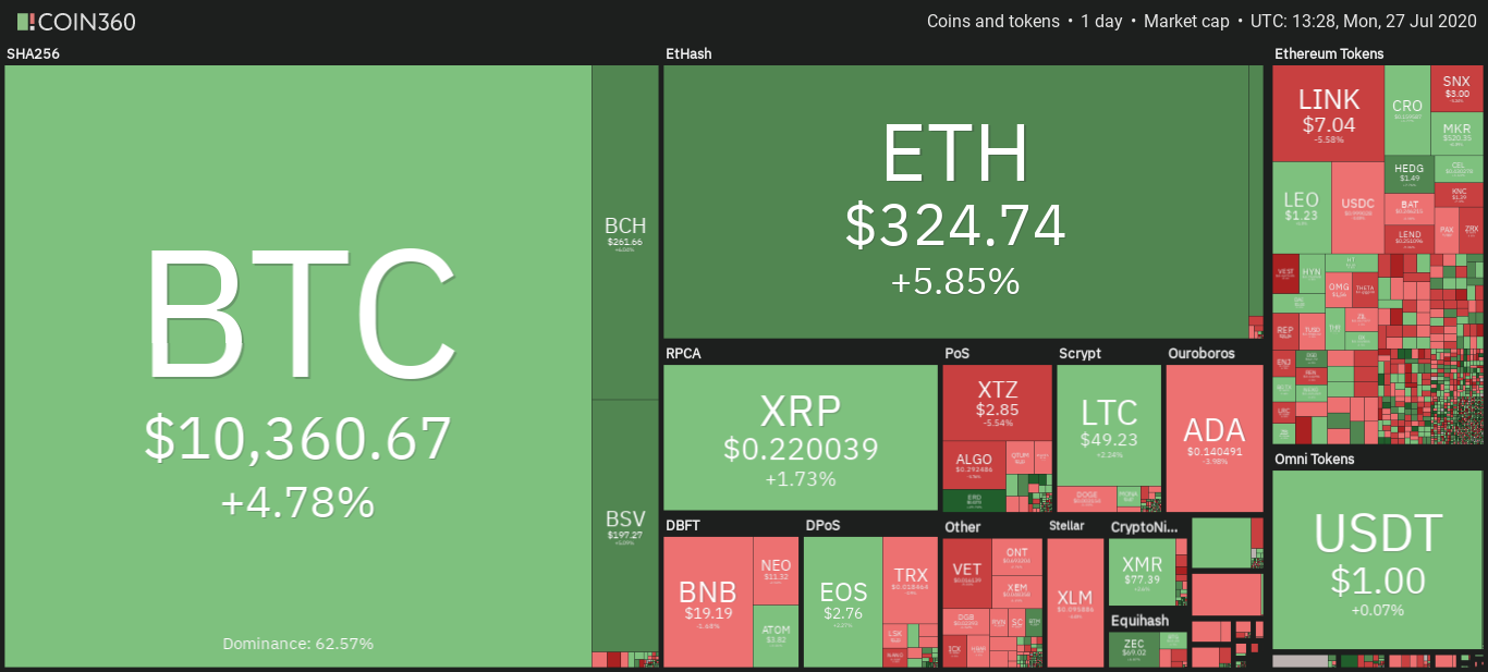 Market overview from Coin360