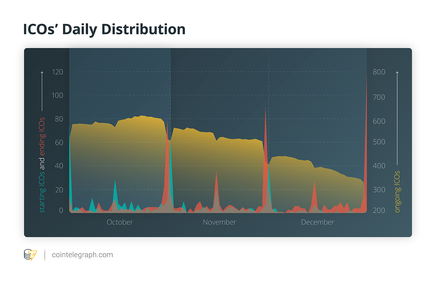 ICOs' Daily Distribution