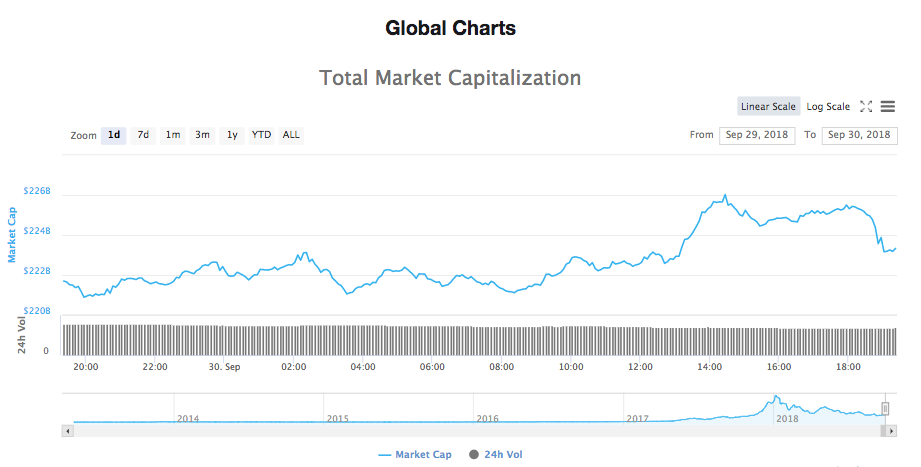 Total 24-hours market capitalization chart