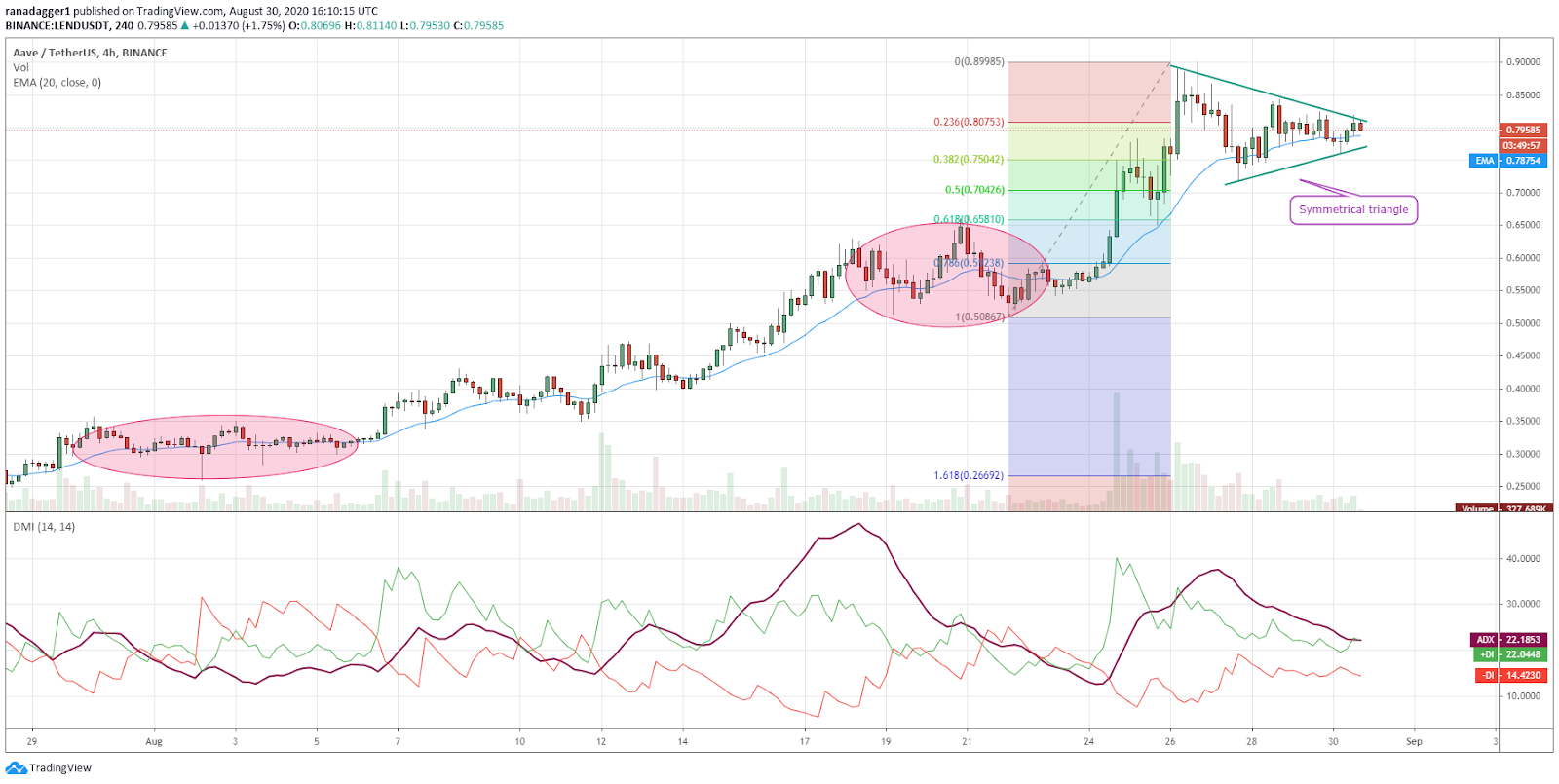 LEND/USD 4-hour chart. Source: TradingView​​​​​​​