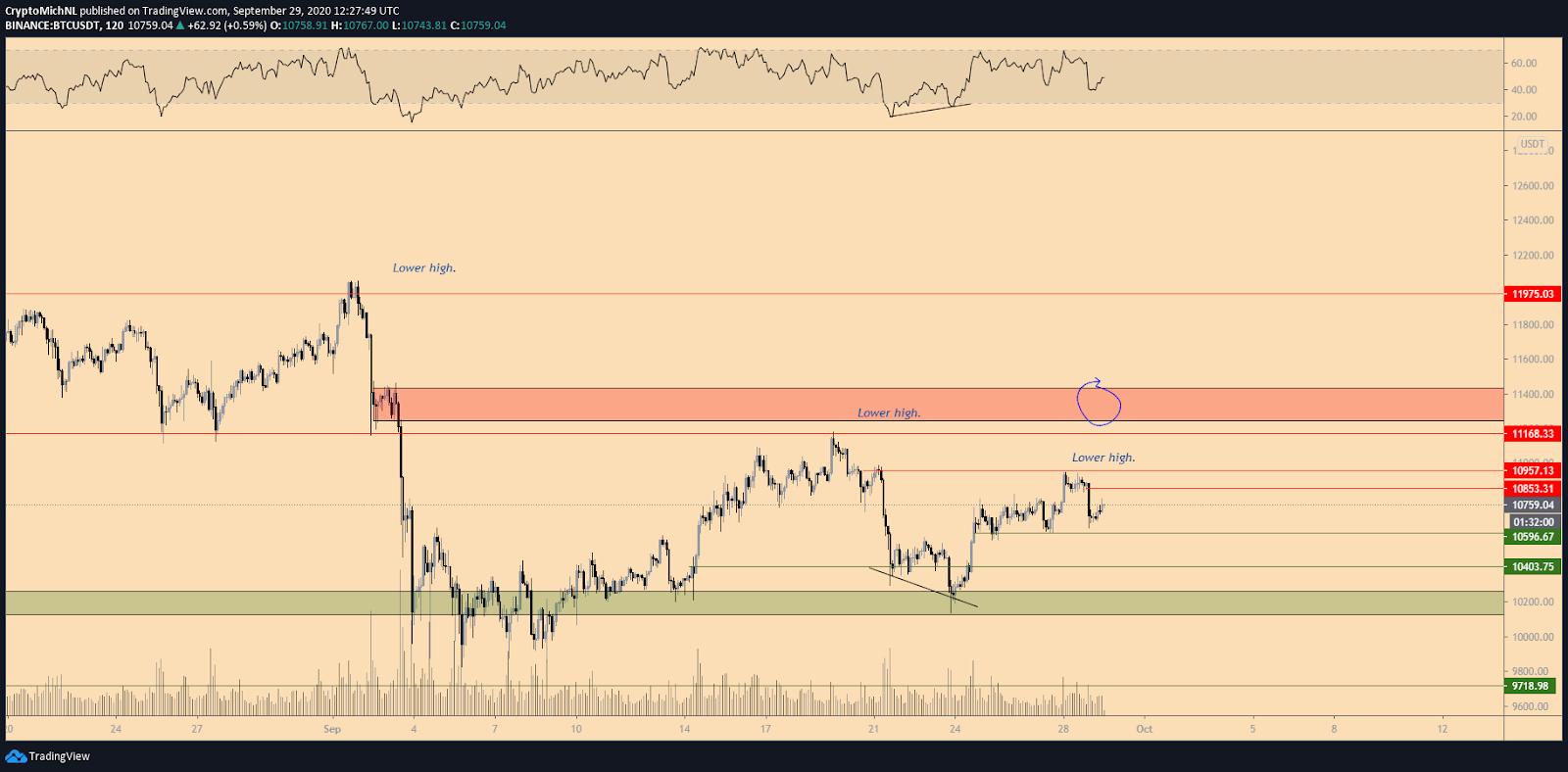 BTC/USDT 2-hour chart