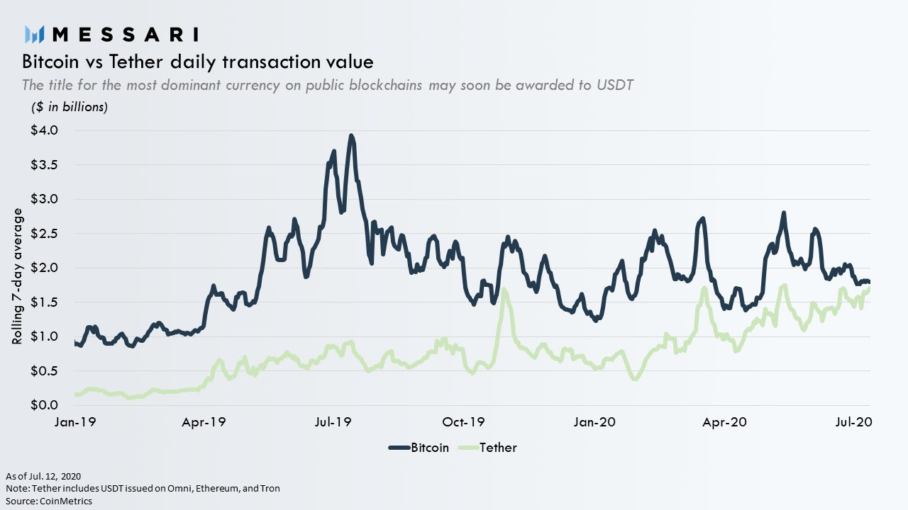 USDT vs Bitcoin daily transaction value. Source: Messari