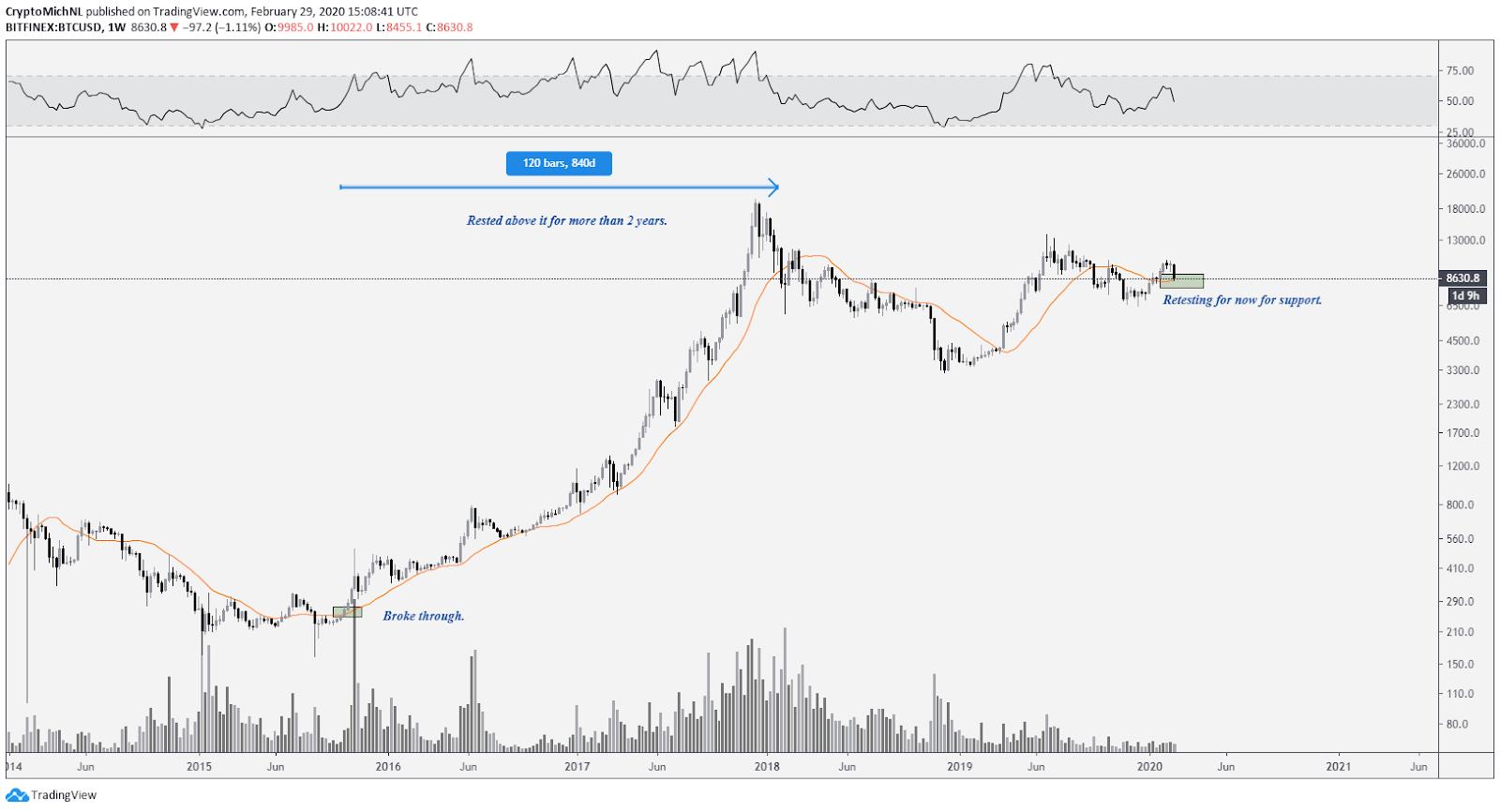 ราคา Bitcoin ร่วง $1,400 ภายในสัปดาห์เดียว ตลาดกลับสู่ตลาดหมีหรือยัง?