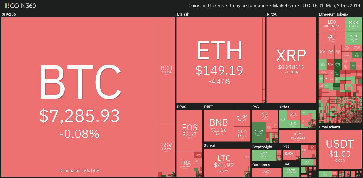 El precio de Bitcoin cambia hacia el promedio móvil clave a medida que los osos alcanzan $ 5,000 2