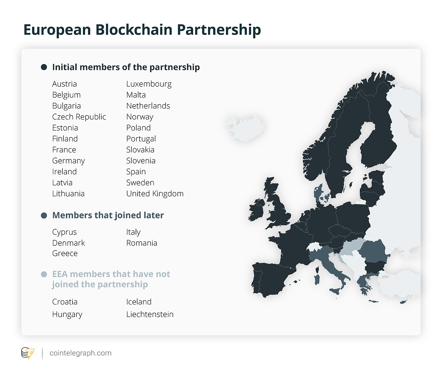 European Blockchain Partnership