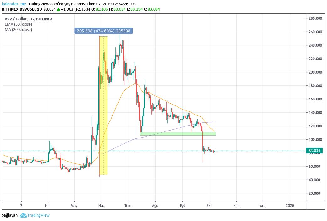 BSV/USD