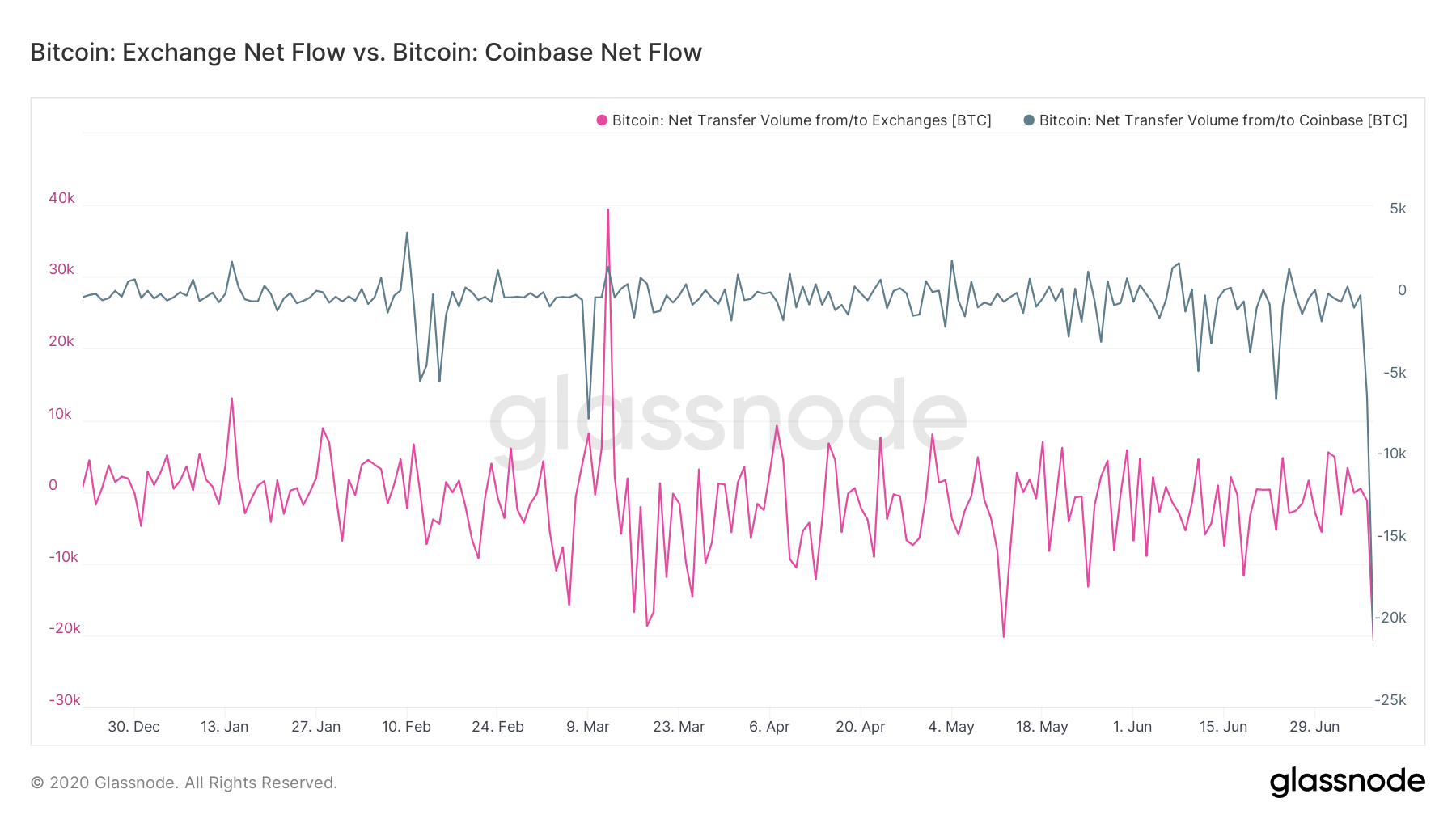 All Exchanges versus Coinbase net Bitcoin flow. Source: Glassnode