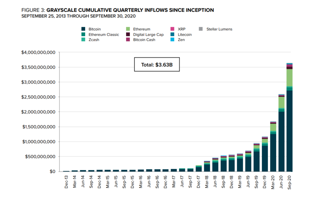 Cumulative quarterly inflows into Grayscale trusts, including Bitcoin